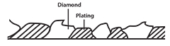 diamond plating